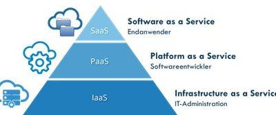 SaaS – Vorteile und Nachteile von Software as a Service Lösungen